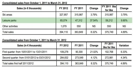 Consolidated sales from October 1, 2011 to March 31, 2012
