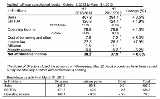 Audited half-year consolidated results - October 1, 2012 to March 31, 2013